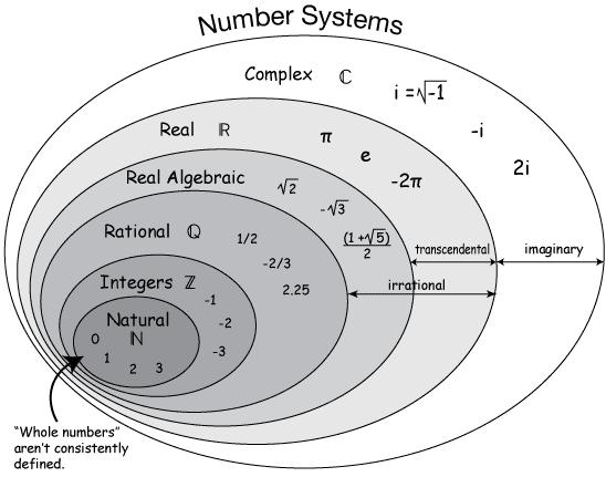Real number venn diagram n z q ar r euler venn real number venn diagram n z q ar r euler venn diagrams pinterest venn diagrams math test and diagram ccuart Choice Image