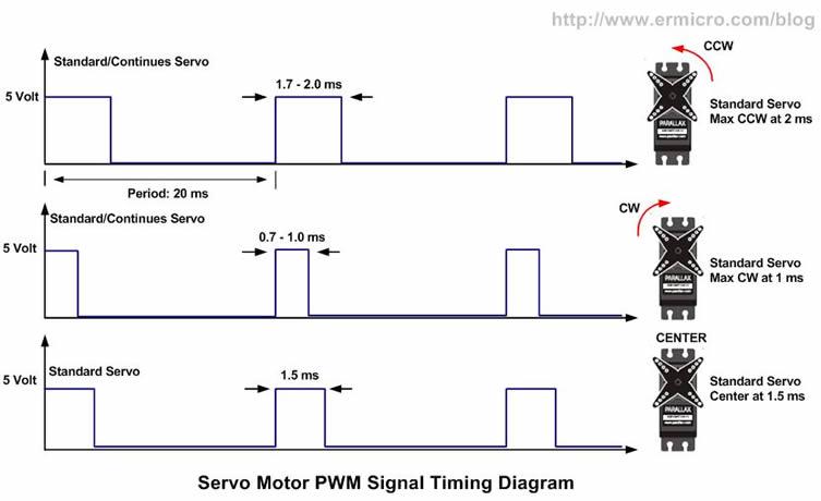 Aces tei3m for Servo motor pulse width
