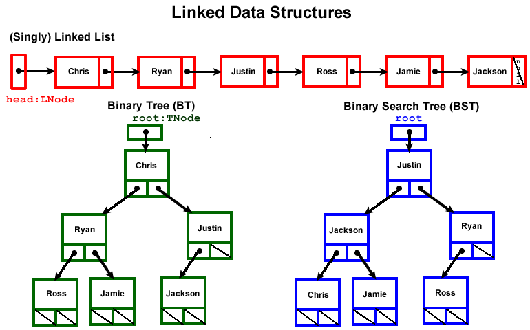 Binary tree vs linked list
